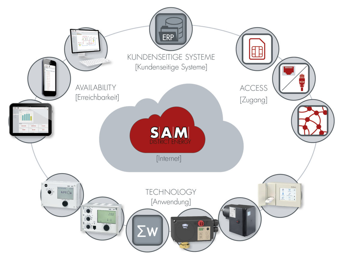 SAM DISTRICT ENERGY Cloud SAMSON