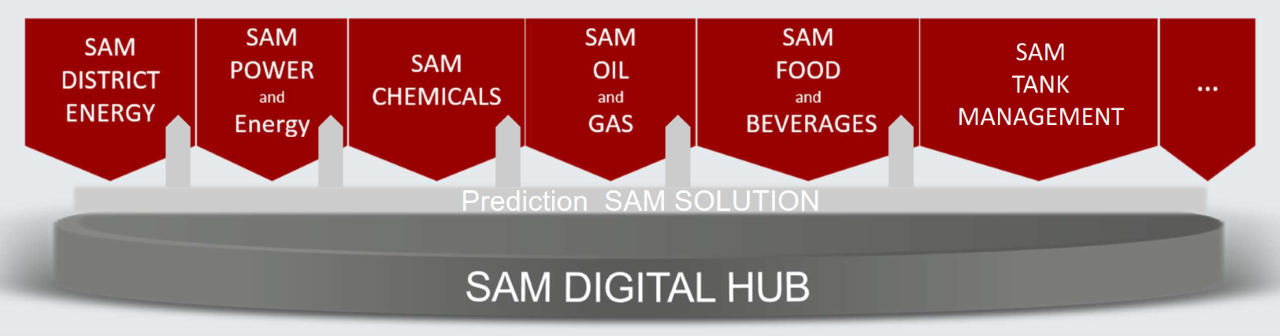 Digitization and automation platform from SAMSON