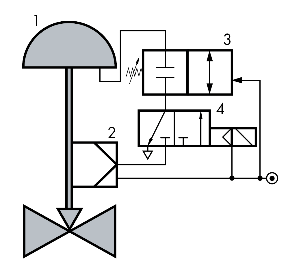 lock up valve isolation of the signal pressure line samson. Black Bedroom Furniture Sets. Home Design Ideas